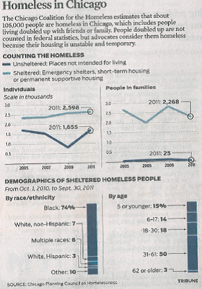 demographic of homeless people (2)